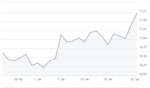 Analiza cen metali szlachetnych (16.08.2019 – 23.08.2019)