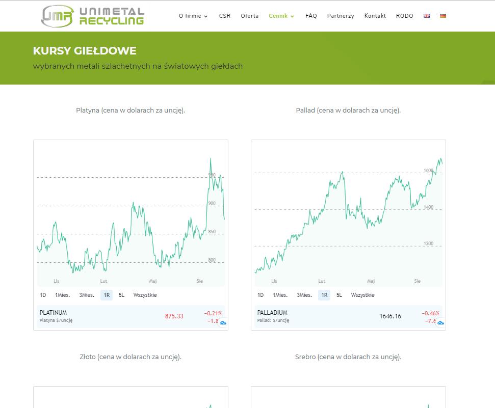 Analiza cen metali szlachetnych (20.09.2019 – 27.09.2019)